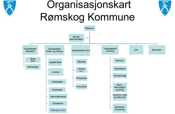 Organisasjonskart 2014