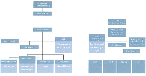 Organisasjonskart 140613 - 560pxl.jpg