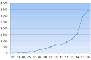 Deltagerutvikling norske ultraløp (kilde: Kondis).