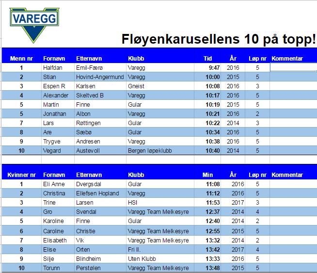 Fløyenkarusellen løp 4 - 2017.png