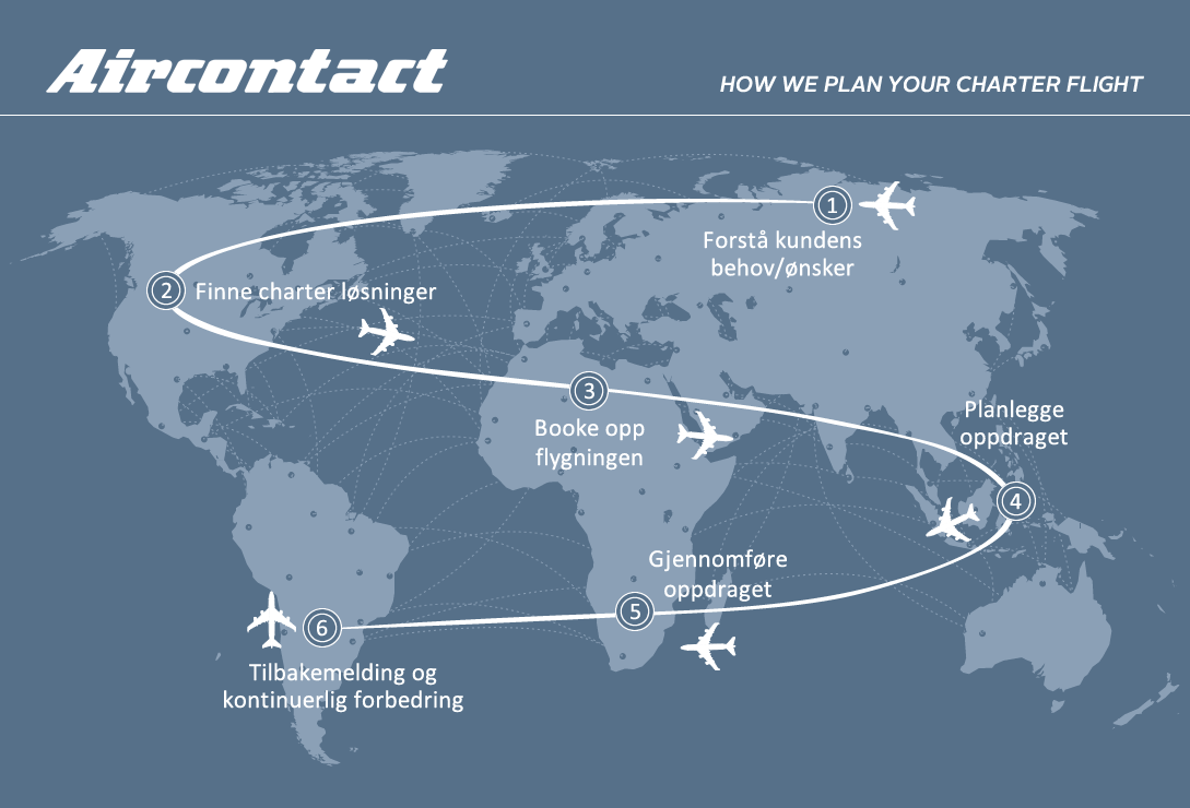 Aircontact Phases