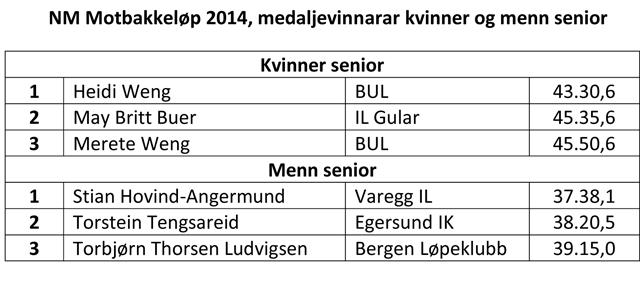 640_Medaljevinnere_Senior_NM Motbakkeløp 2014.jpg