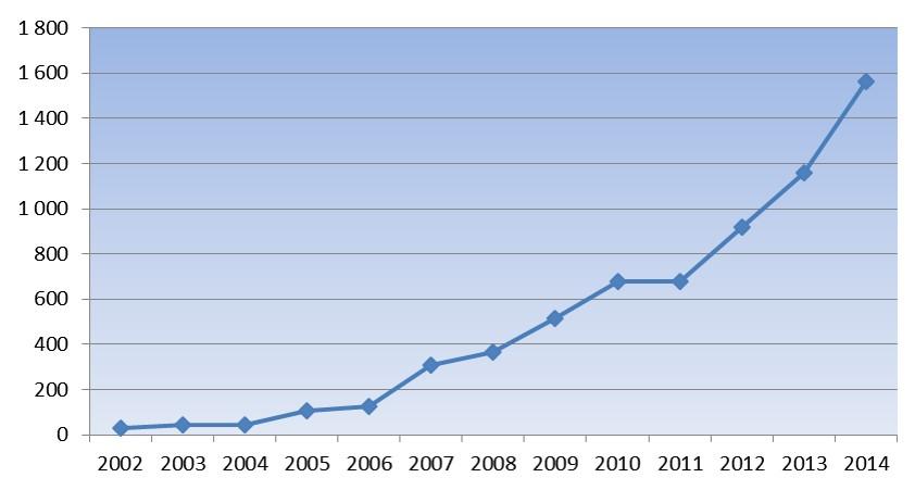 Deltagereutvikling pr 2014.jpg