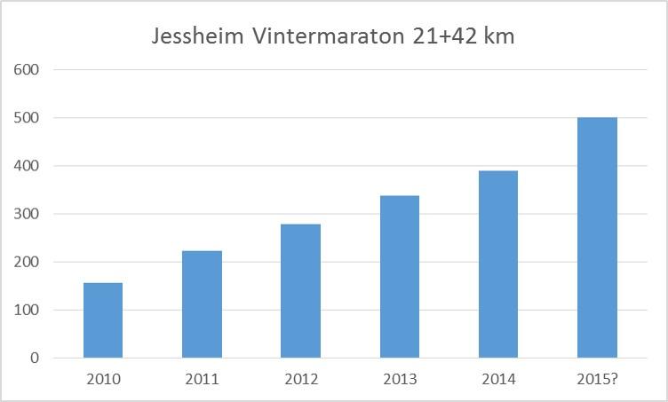 Deltagerutvikling 2010-2015.jpg