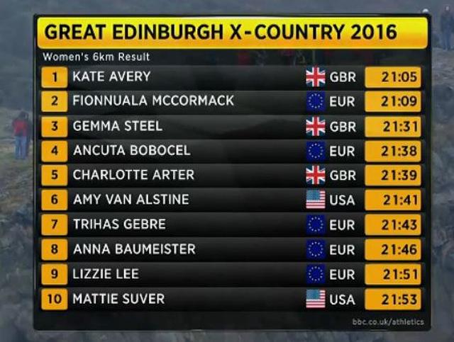 Great_Edinburgh_X-Country_2016_res_kvinner.jpg