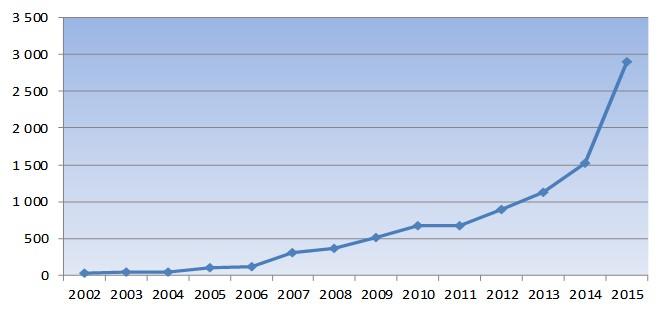 Deltagerutvikling 2002-2015.jpg