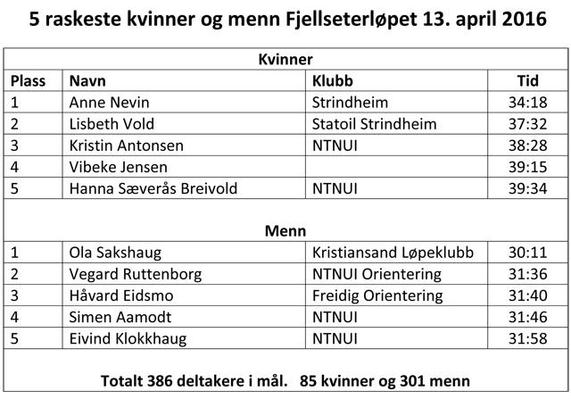 640_Korrekt_5 raskeste kvinner og menn Fjellseterløpet 2016.jpg