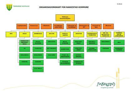Organisasjonkart med seksjoner for Rakkestad kommune