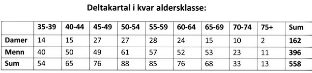 640_Deltakartal i kvar aldersklasse.jpg