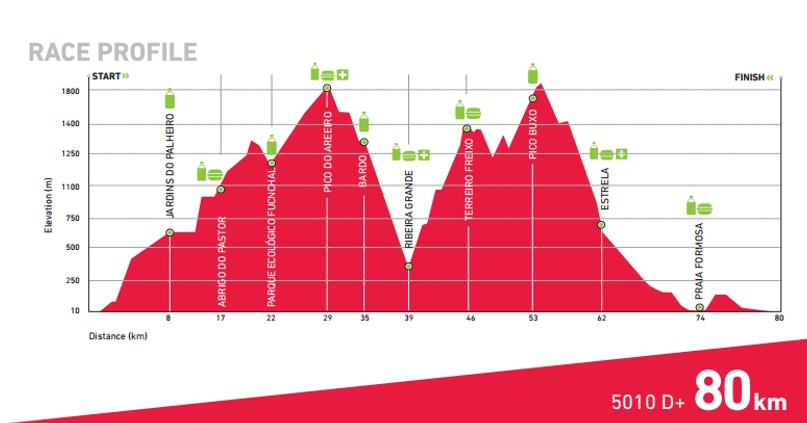 Ecotrail_madeira_80km_Race_profile.jpg