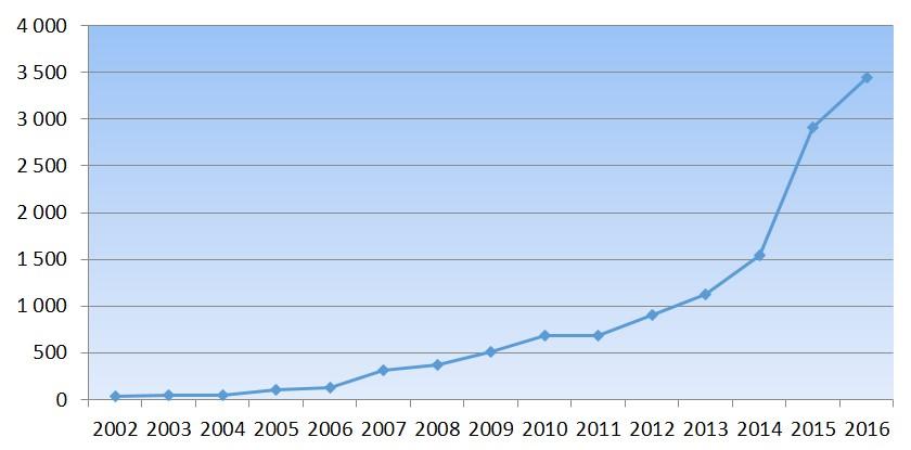 Deltagerutvikling 2002-2016.jpg