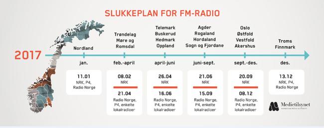 Oversikt slukkeplan FM nett til DAB.png