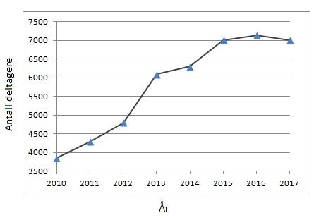 deltagelse.mar.graf.jpg