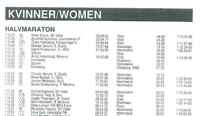 Halvmaraton_kvinner_1994.jpg