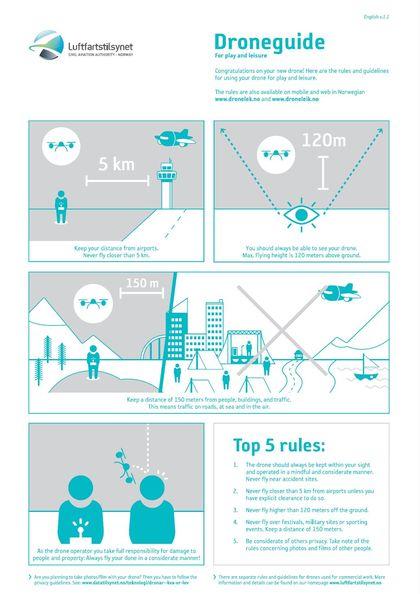 Illustrasjons bilde Droneguidet in english from Civil Aviation Authority.jpg