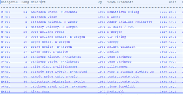 Norske_resultater.png