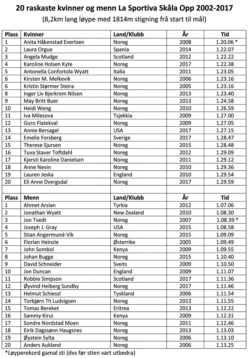 960_20 raskaste kvinner og menn Skåla Opp 2002-2017.jpg