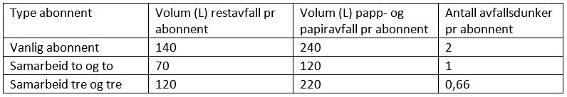 Avtale om samarbeid husholdningsavfall tabell.png