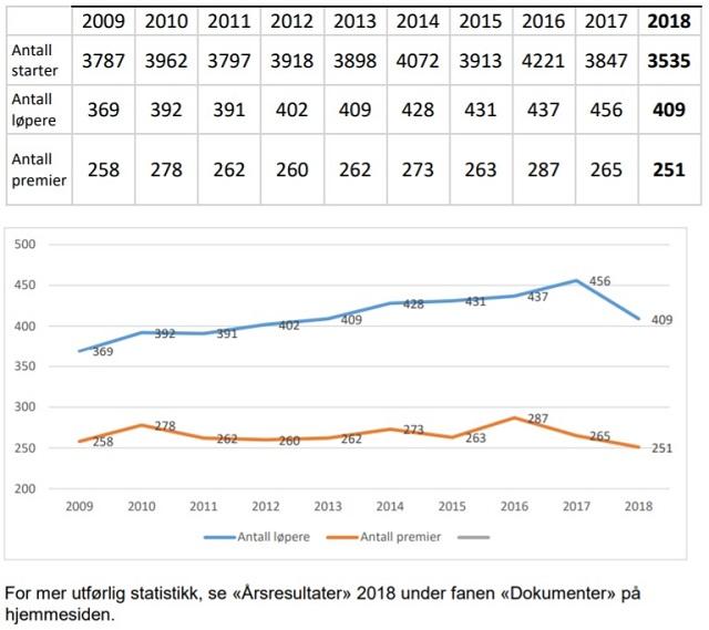 Statistikk_2009_2018.jpg