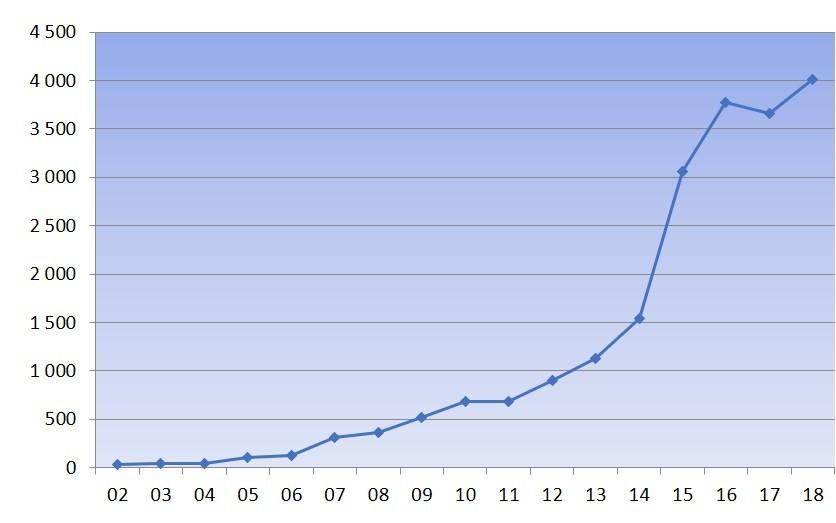 Deltagerutvikling_norske_ultraløp_2002-2018.jpg