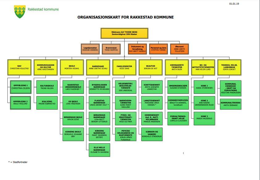 Organisasjonskart for Rakkestad kommune 2019 - illustrasjonbilde.jpg