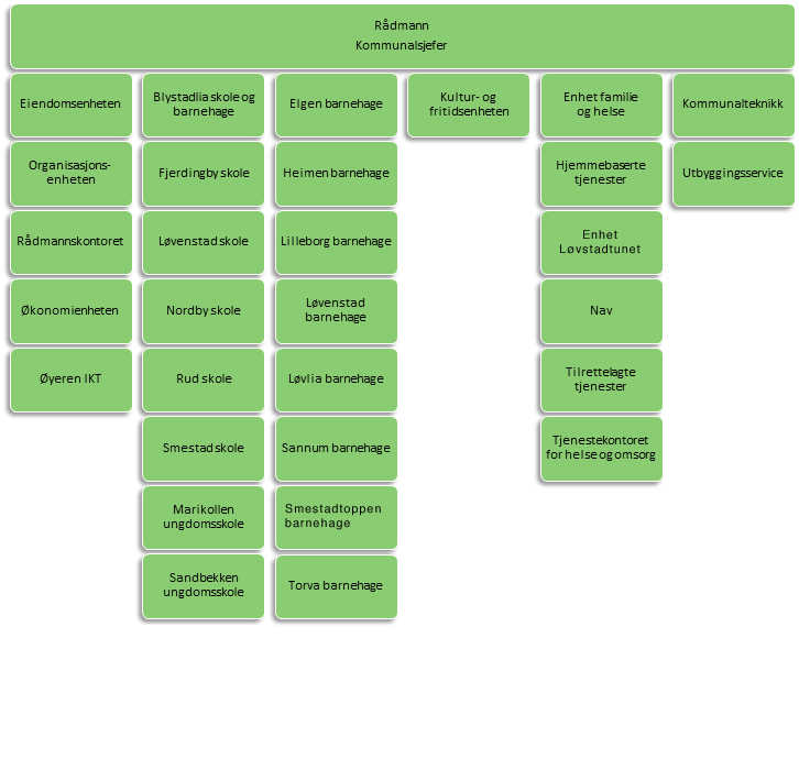 organisasjonskart-ralingen-feb2019.png
