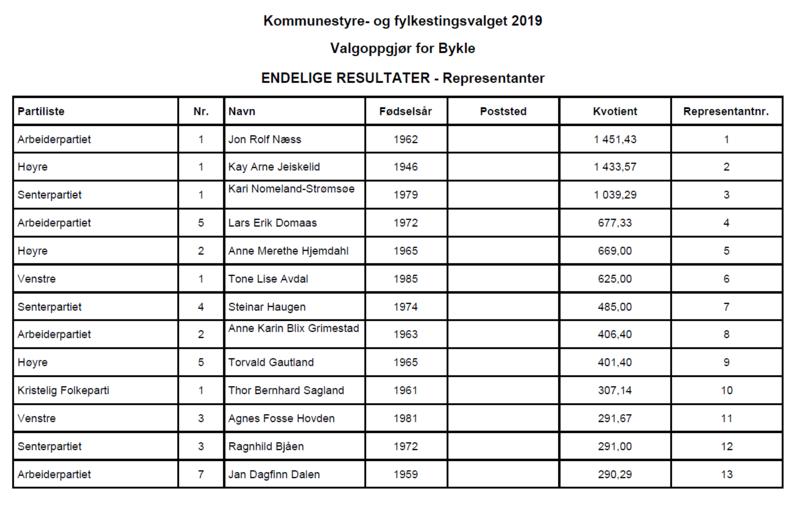 kommunestyrevalet 2019 - resultatliste