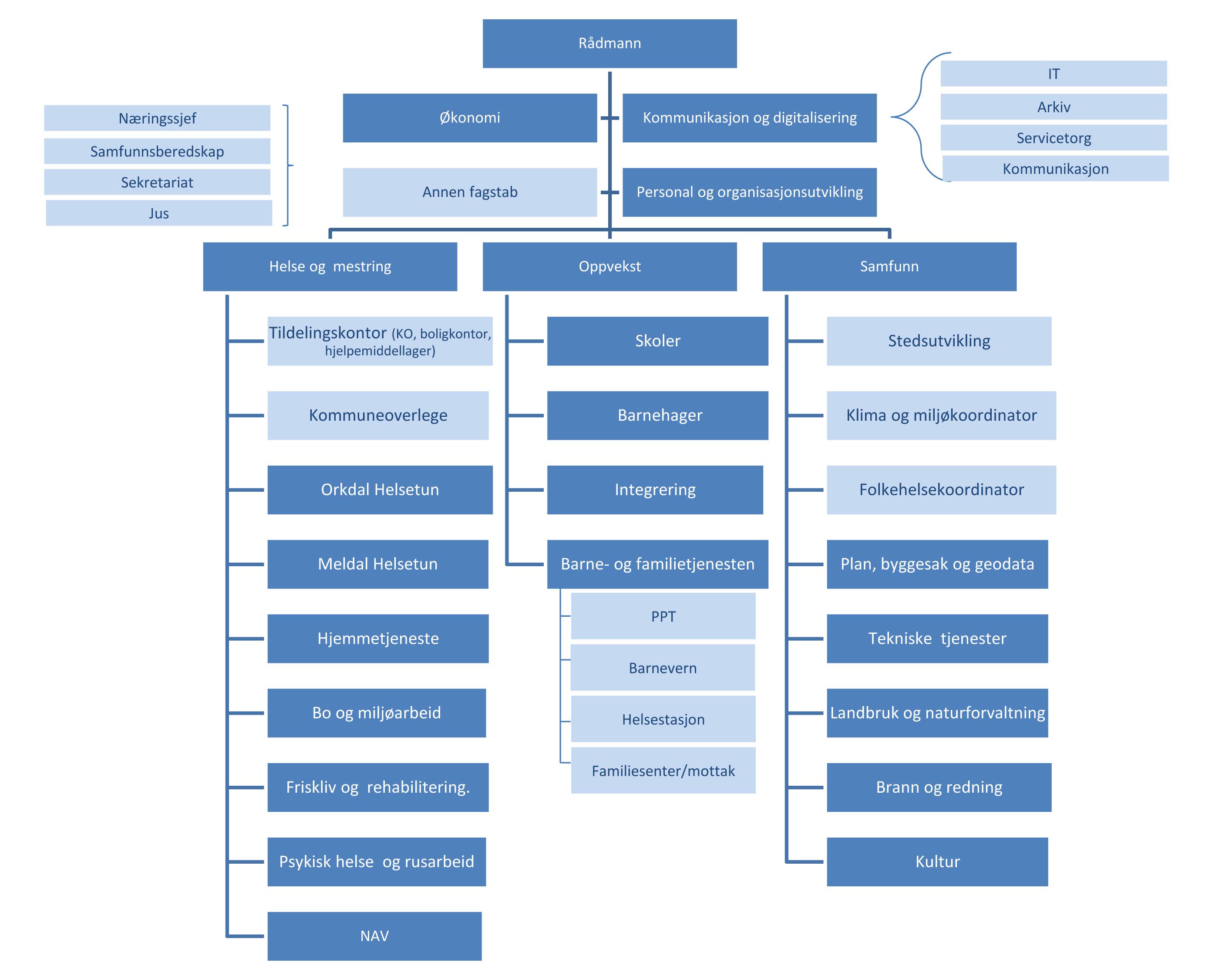 orkland_orgkart.jpg