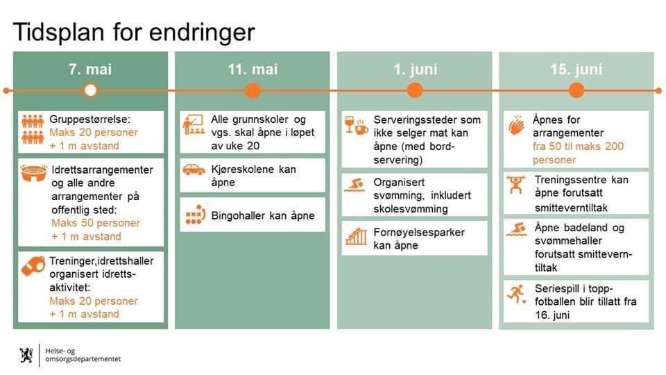 Tidsplan for gjennopning, korona 2020