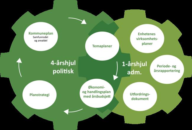 Årshjul og et sammenhengende plan- og styringssystem