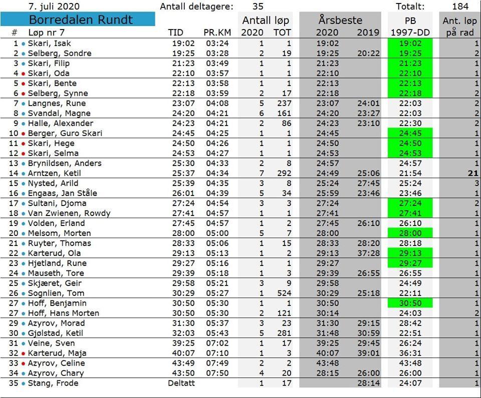 2020-07-07-resultater.jpg