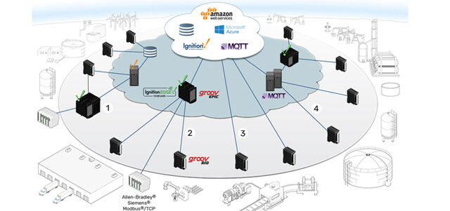 White Paper: Building Industrial IoT from Edge to Cloud