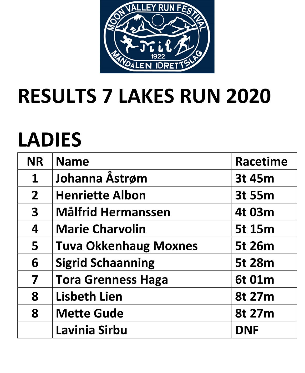7 Lakes Results_2020_women.jpg