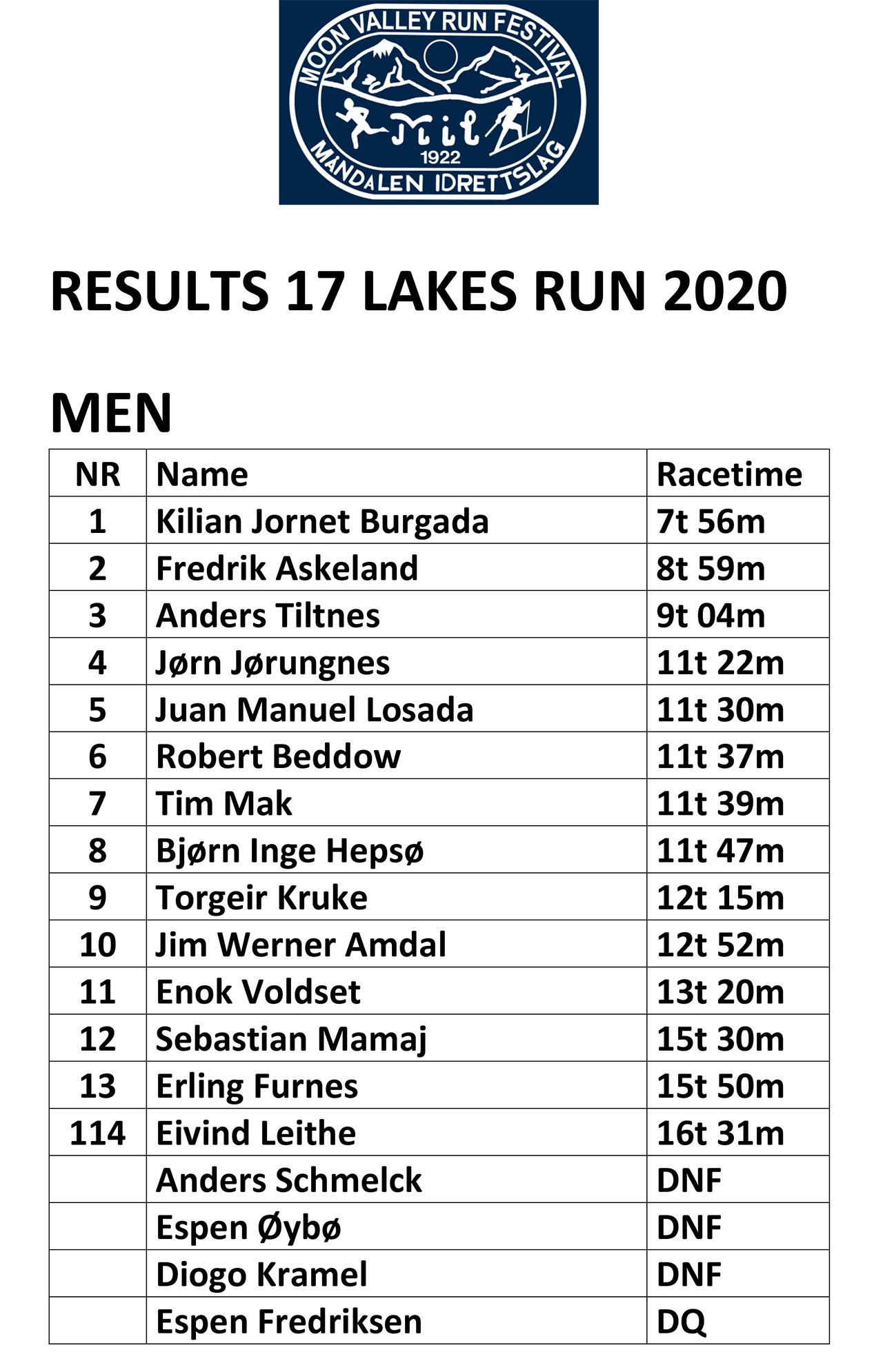 17 Lakes Results_2020_men.jpg