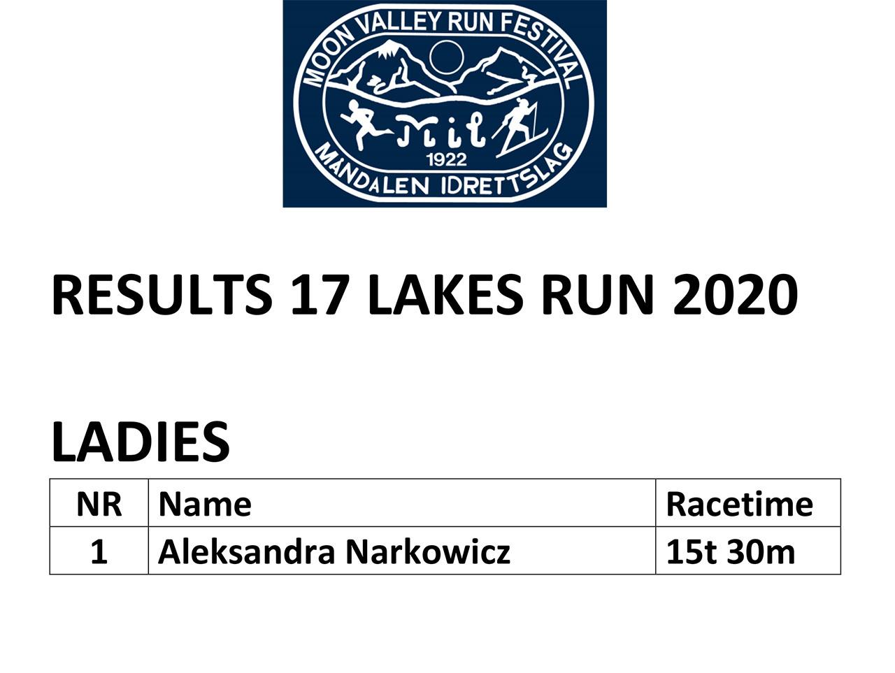 17 Lakes Results_2020_women.jpg
