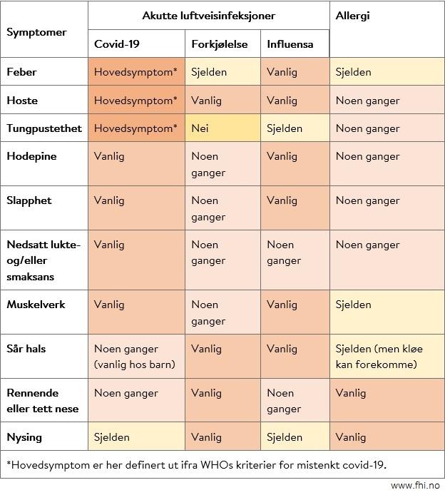 Bilde som viser tabell over symptomer for covid-19, forkjølelse, influensa og allergi. Fra Folkehelseinstituttet
