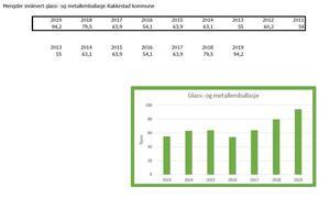 Innlevert glass-og-metallemballasjer i Rakkestad-kommune 2011-2019