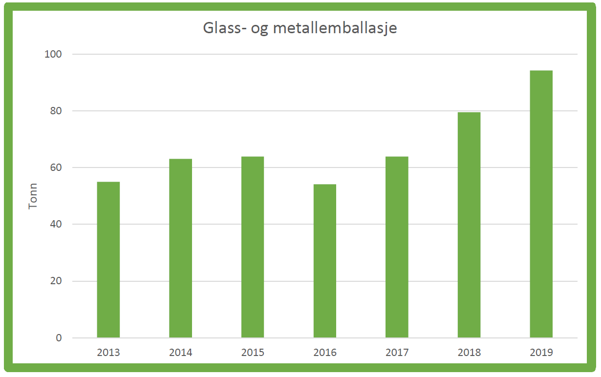 glass metall-resirkulering-Rakkestad-kommune-2011-2019.PNG