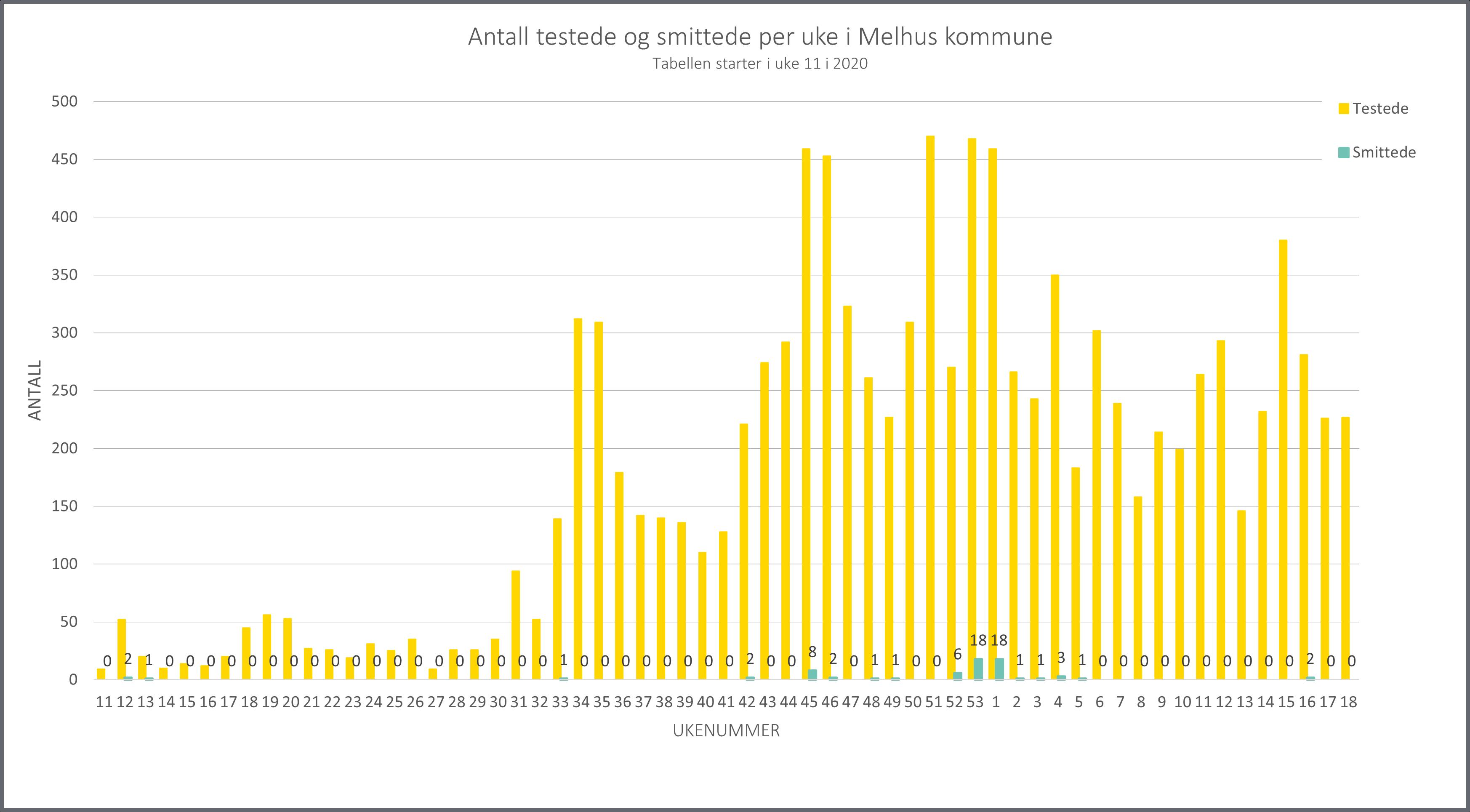Graf over antall testet og smittet ukesvis per uke 18