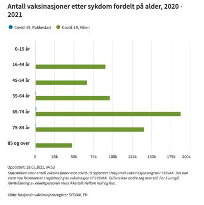 antall-vaksinerte-Rakkestad-tabell-FHI-280521_400x401.png
