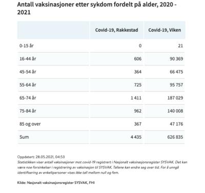 antall vaksinerte Rakkestad Viken- fordelt på alder FHI 280521