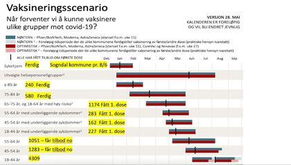 Vaksinekalender frå FHI med status for Sogndal kommune
