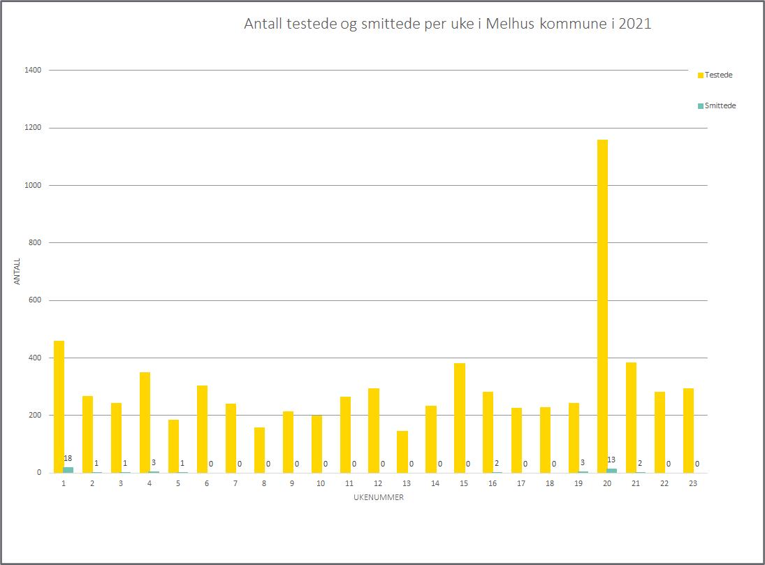Graf som viser antall testede og smittede per uke, per uke 23, 2021