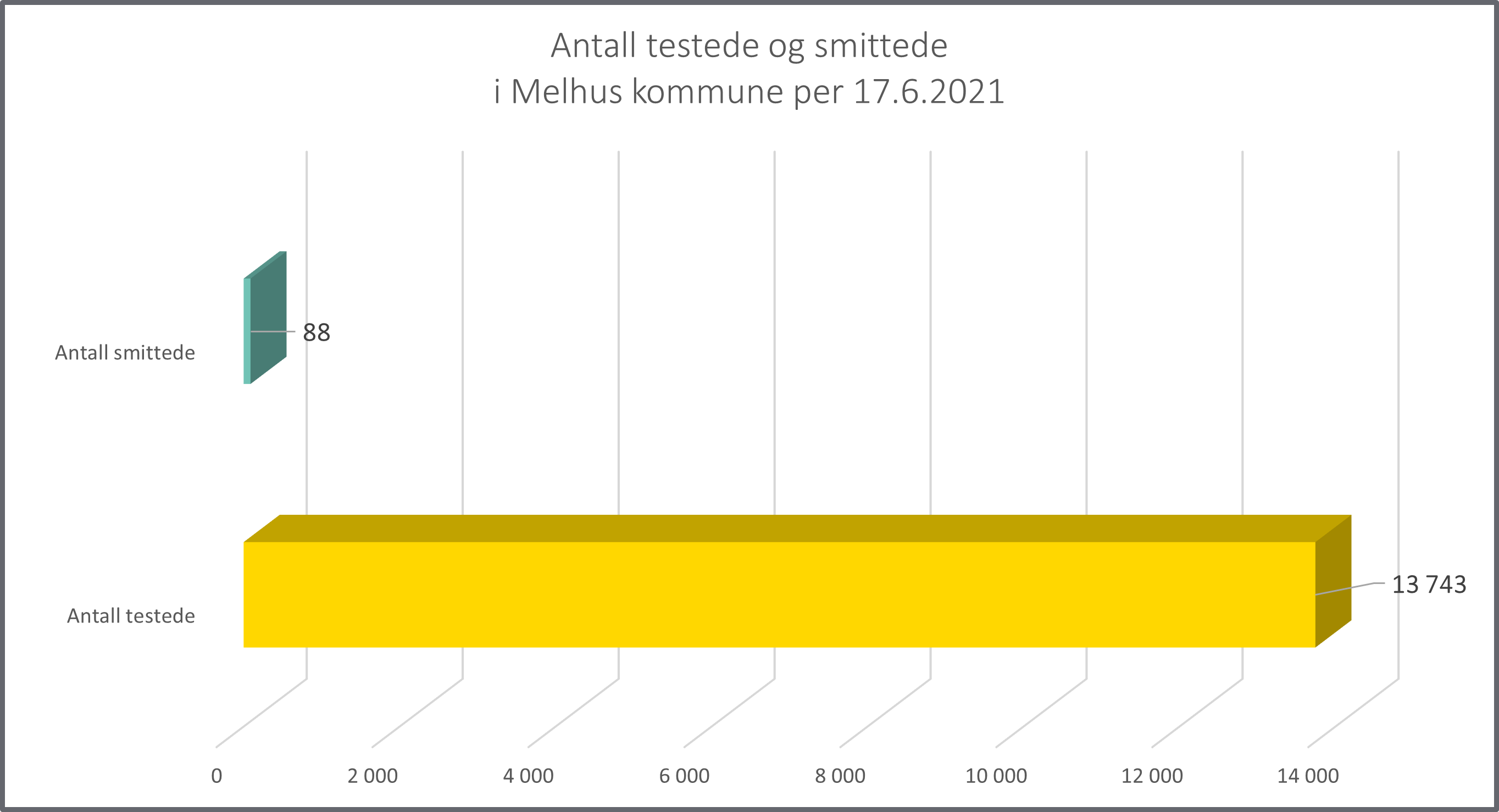 Graf over antall testet og smittet per 17.6.21