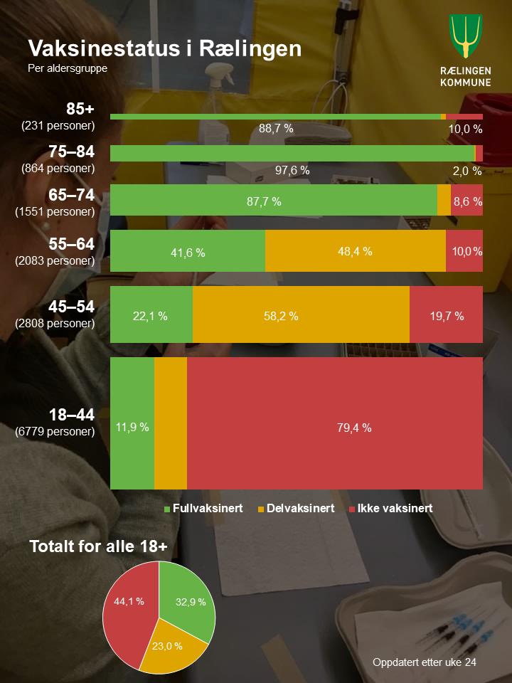 Status for vaksinering i Rælingen etter uke 24: Fullvaksinert: 32,9 % Delvaksinert: 23,0 % Ikke vaksinert: 44,1 %