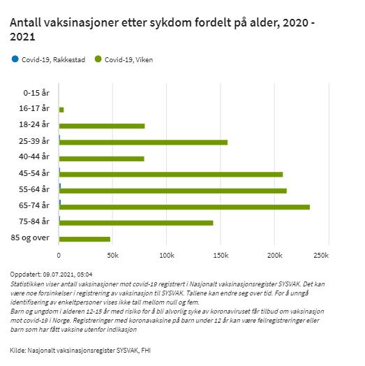 antall-vaksinerte-Rakkestad-tabell-FHI-090721.PNG