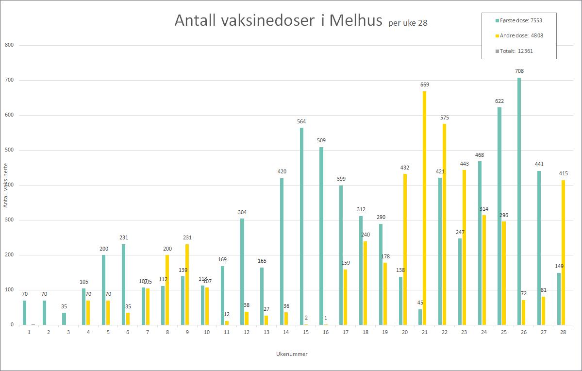 Graf som viser antall vaksinedoser satt per uke 28, 2021