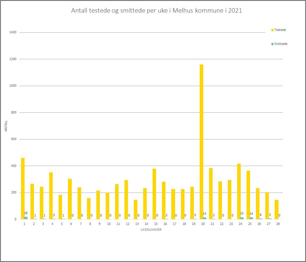 Graf som viser antall testede og smittede per uke, per uke 28, 2021