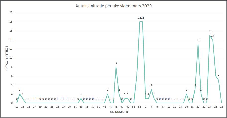 Graf som viser antall smittede per uke, per uke 28, 2021
