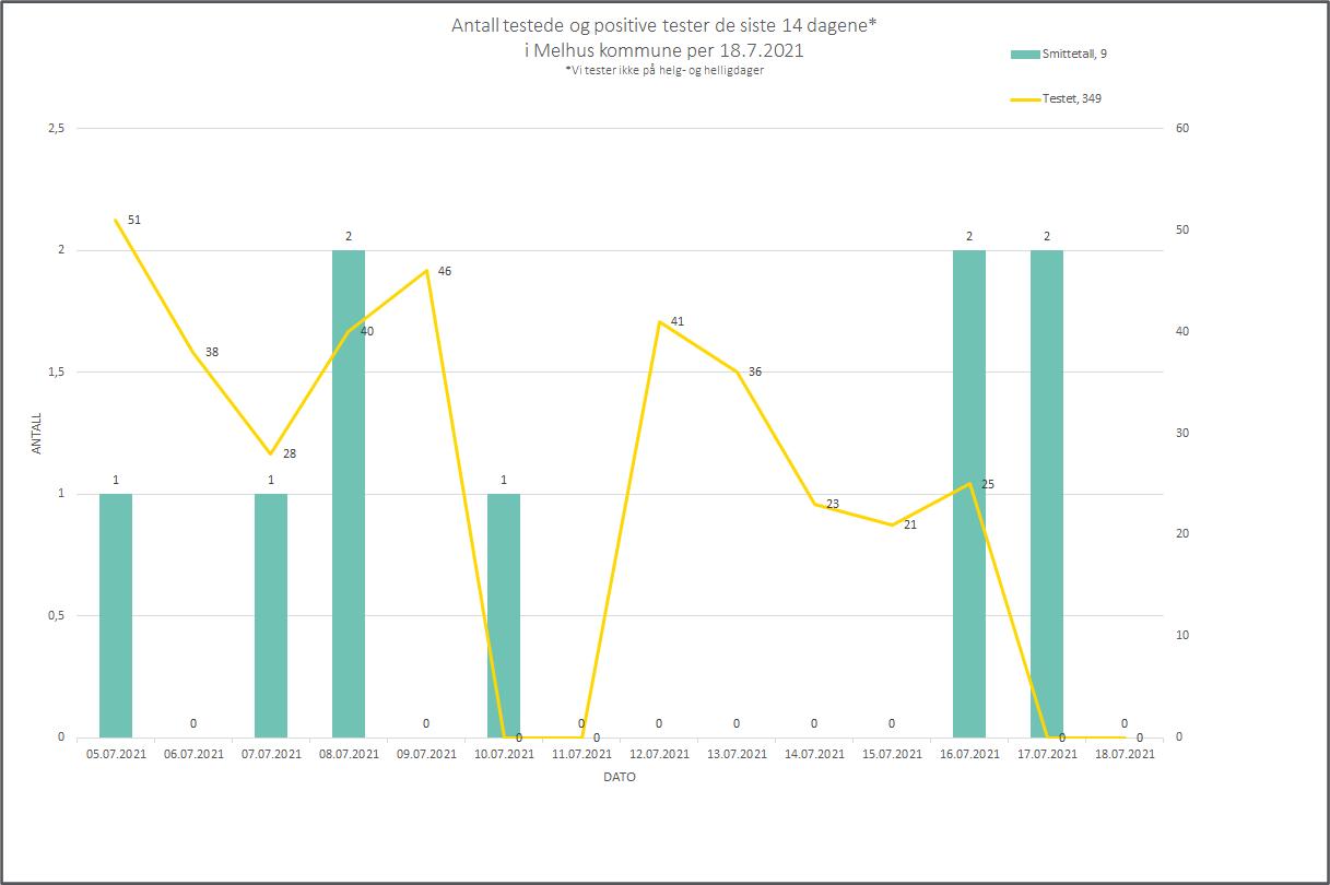 Graf som viser antall testede og smittede siste 14 dager, per 18.7.2021
